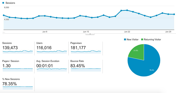 Blog-Income-Report-Traffic