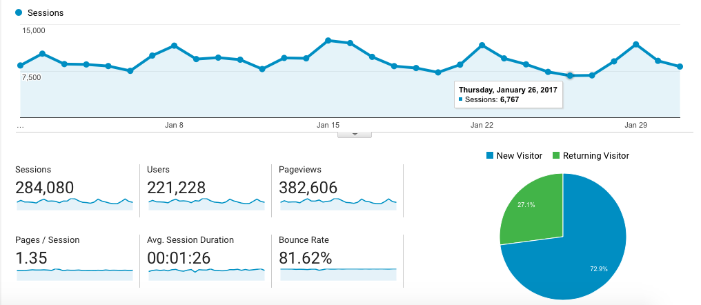 A screen shot of this month's Google analytics report.