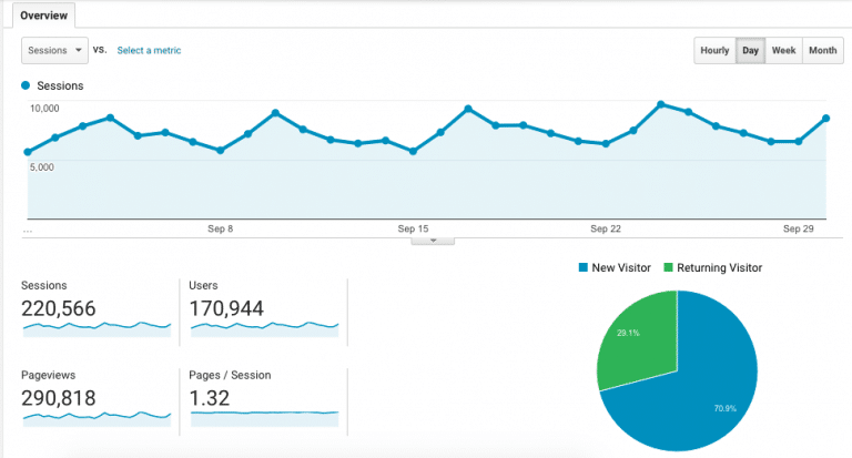 Food Blog Income Report for September 2017. Learn traffic building and blog monetization strategies used by The Endless Meal. | theendlessmeal.com